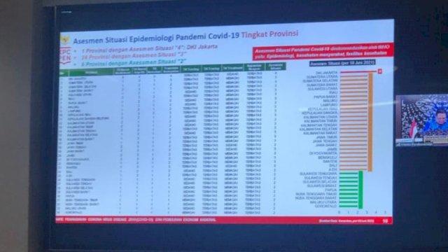 Hasil Asesmen Situasi Epidemiologi Pandemi Covid-19 Tingkat Provinsi oleh Kementerian Kesehatan RI.